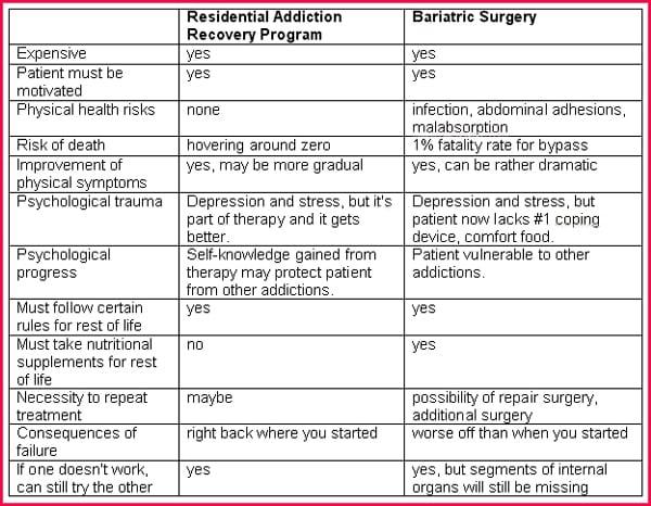 Weight Loss Surgery Series Part 5