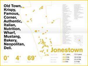 Food-Language-Jonestown