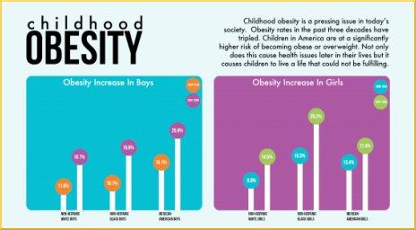 childhood obesity graphs 2017 - photo #40