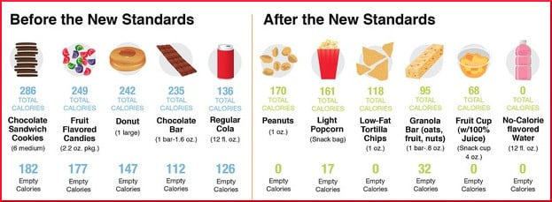 [before-and-after chart of new USDA standards]
