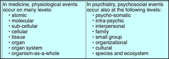 physiological-psychosocial