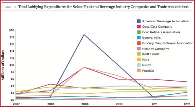 chart Union of Concerned Scientists