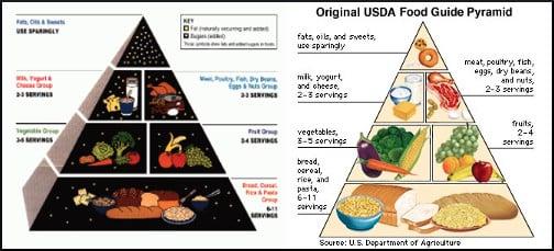 USDA-food-guide-pyramid
