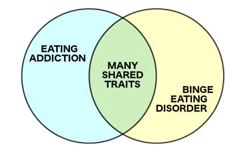 eating-addiction-chart