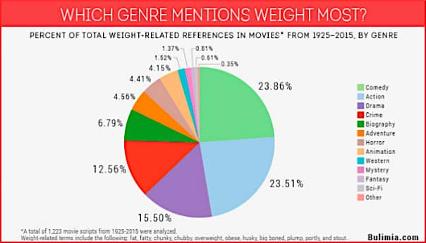 movie-genre-weight-mentions-chart