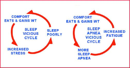 comfort-eating-vicious-cycle